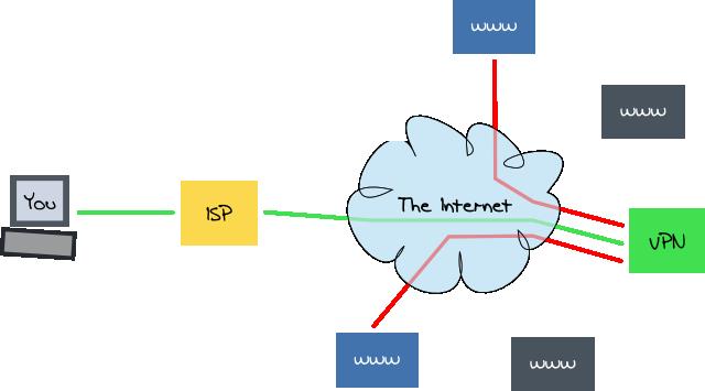 vpnconnect